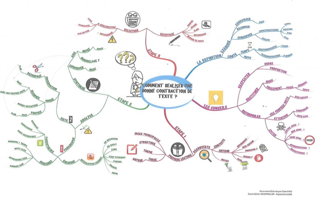 Mindmap de Clara Piro réalisée suite à la formation du 10 octobre 2016 www.ressourcesheureuses.fr
