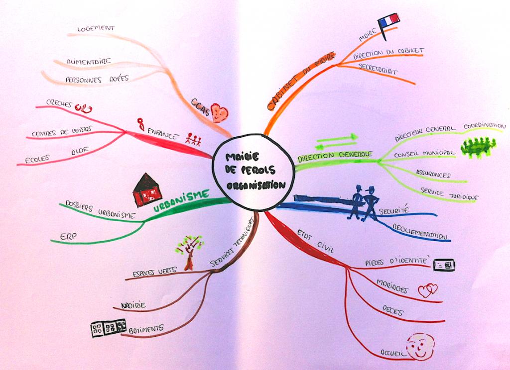 Mindmap réalisée par Karine Janez-Drougard lors de la formation de juin 2016