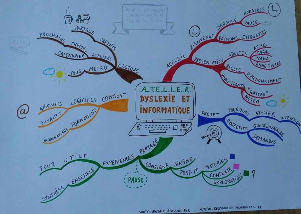 mindmap-atelir-dyslexie
